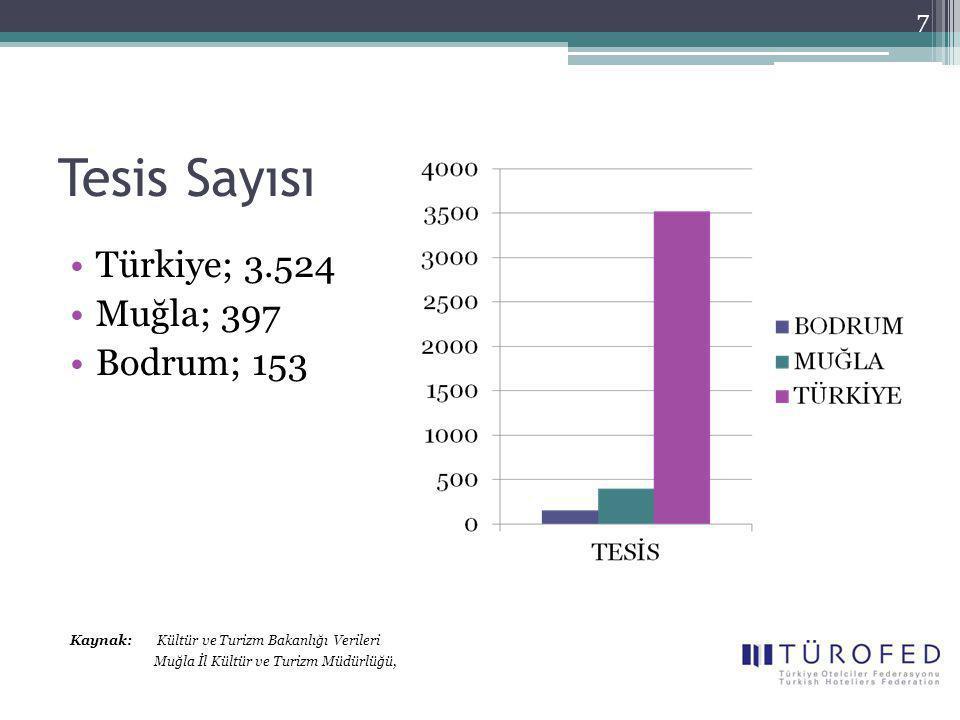Tesis Sayısı Türkiye; 3.524 Muğla; 397 Bodrum; 153 Kaynak: Kültür ve Turizm Bakanlığı Verileri Muğla İl Kültür ve Turizm Müdürlüğü, 7