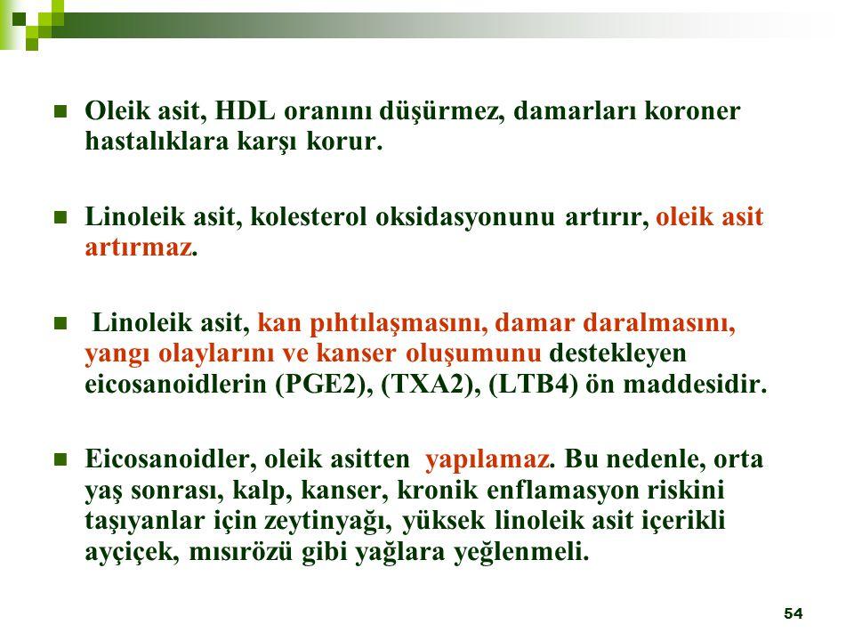 54 Oleik asit, HDL oranını düşürmez, damarları koroner hastalıklara karşı korur. Linoleik asit, kolesterol oksidasyonunu artırır, oleik asit artırmaz.