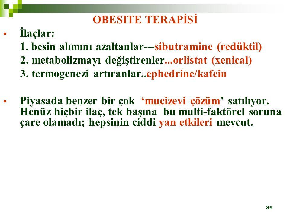 89 OBESITE TERAPİSİ  İlaçlar: 1. besin alımını azaltanlar---sibutramine (redüktil) 2. metabolizmayı değiştirenler...orlistat (xenical) 3. termogenezi