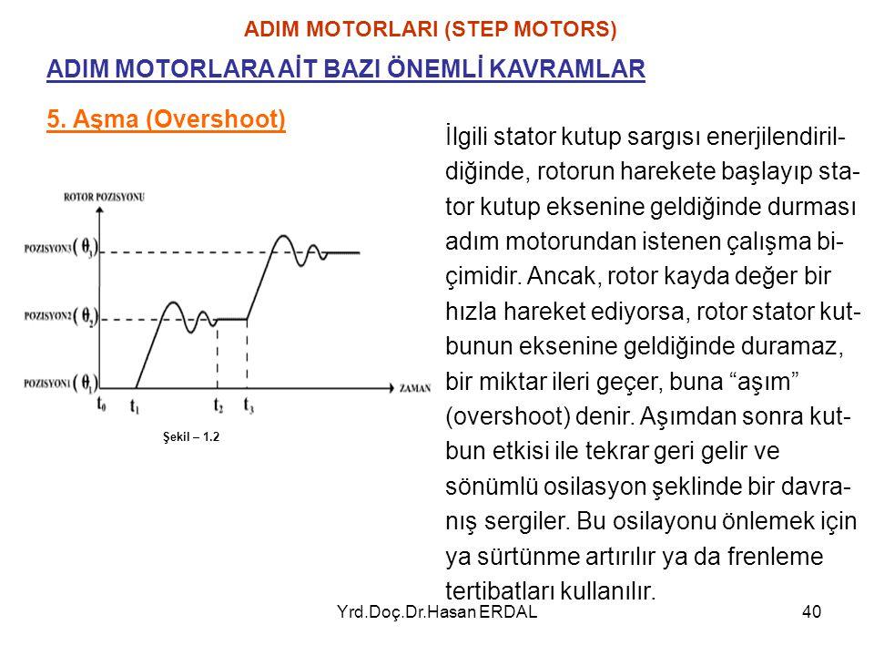 Yrd.Doç.Dr.Hasan ERDAL40 ADIM MOTORLARI (STEP MOTORS) 5. Aşma (Overshoot) ADIM MOTORLARA AİT BAZI ÖNEMLİ KAVRAMLAR İlgili stator kutup sargısı enerjil