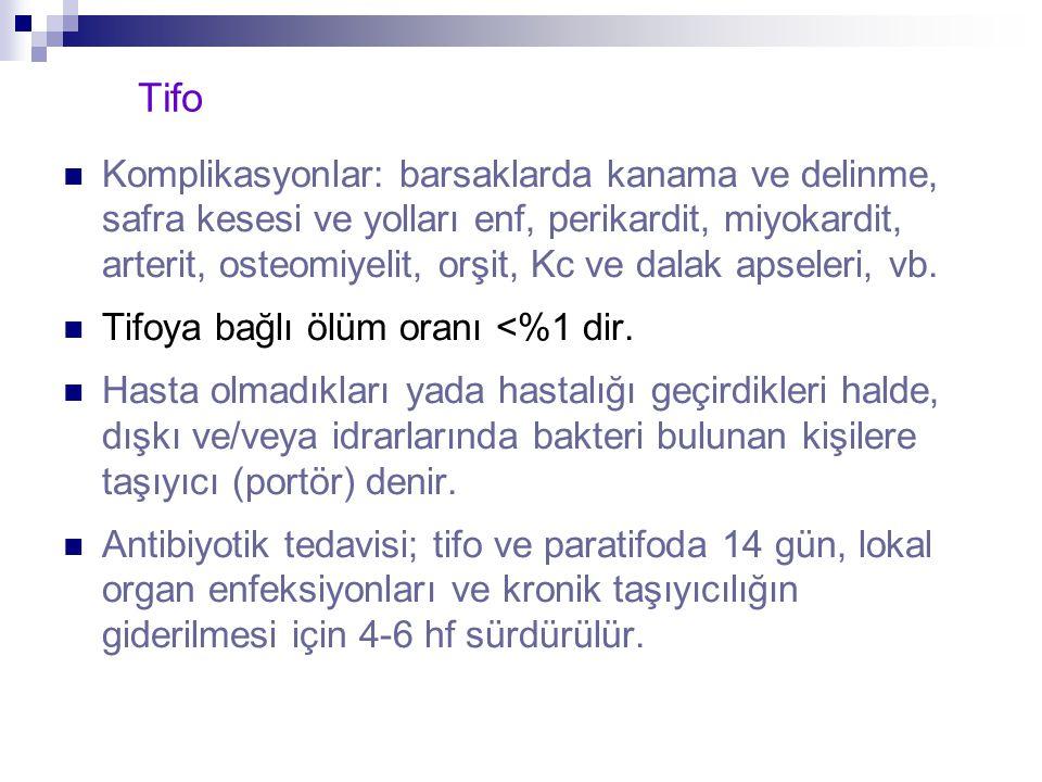 Tifo Komplikasyonlar: barsaklarda kanama ve delinme, safra kesesi ve yolları enf, perikardit, miyokardit, arterit, osteomiyelit, orşit, Kc ve dalak ap