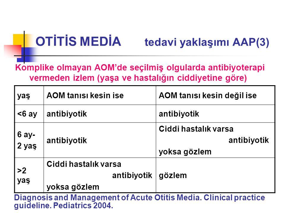 yaşAOM tanısı kesin iseAOM tanısı kesin değil ise <6 ayantibiyotik 6 ay- 2 yaş antibiyotik Ciddi hastalık varsa antibiyotik yoksa gözlem >2 yaş Ciddi