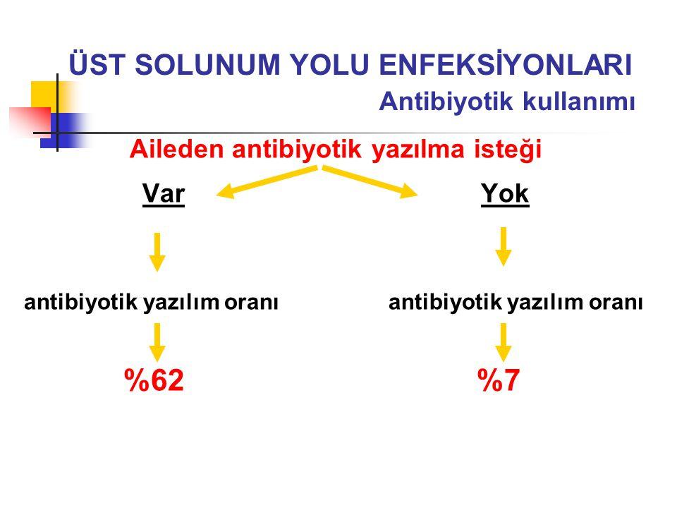 Aileden antibiyotik yazılma isteği Var Yok antibiyotik yazılım oranı %62 %7 ÜST SOLUNUM YOLU ENFEKSİYONLARI Antibiyotik kullanımı