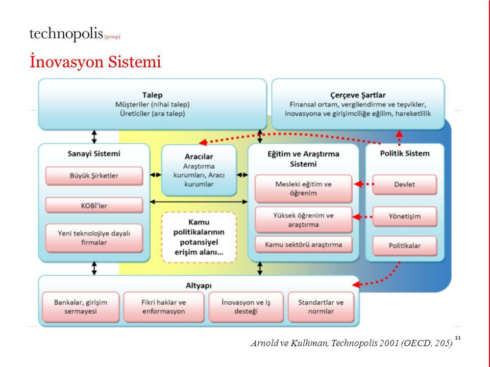 11 décembre 201411 İnovasyon Sistemi Arnold ve Kulhman, Technopolis 2001 (OECD, 205)