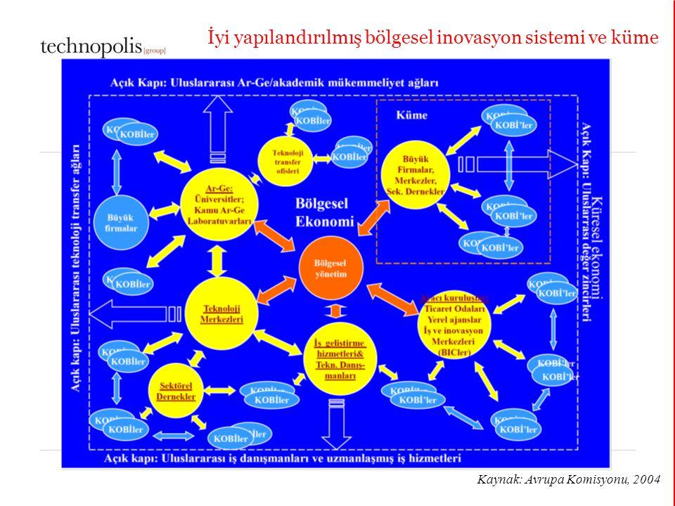 11 décembre 2014 İyi yapılandırılmış bölgesel inovasyon sistemi ve küme Kaynak: Avrupa Komisyonu, 2004