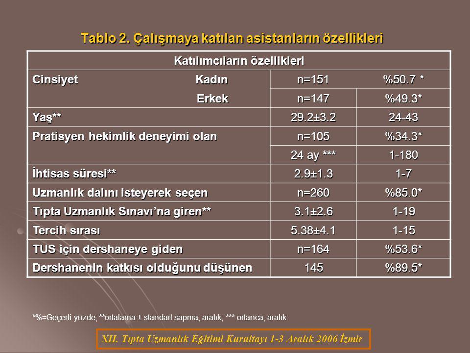 XII. Tıpta Uzmanlık Eğitimi Kurultayı 1-3 Aralık 2006 İzmir Katılımcıların özellikleri Cinsiyet Kadın n=151 %50.7 * Erkek Erkekn=147%49.3* Yaş**29.2±3