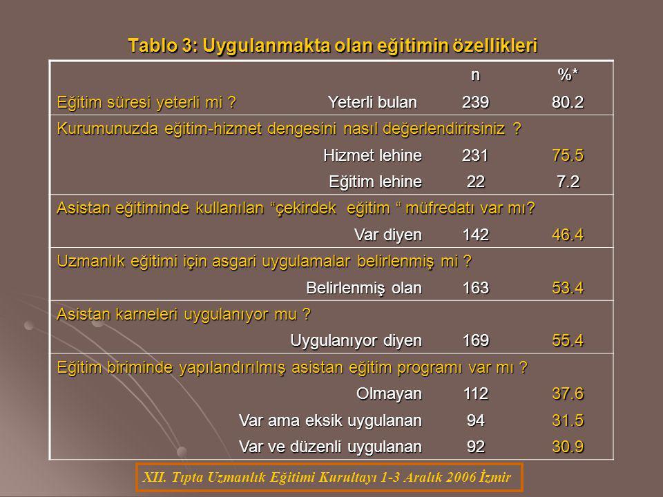 XII. Tıpta Uzmanlık Eğitimi Kurultayı 1-3 Aralık 2006 İzmir Tablo 3: Uygulanmakta olan eğitimin özellikleri n%* Eğitim süresi yeterli mi ? Yeterli bul