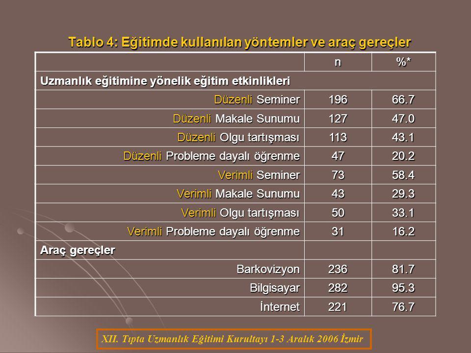 XII. Tıpta Uzmanlık Eğitimi Kurultayı 1-3 Aralık 2006 İzmir Tablo 4: Eğitimde kullanılan yöntemler ve araç gereçler n%* Uzmanlık eğitimine yönelik eği