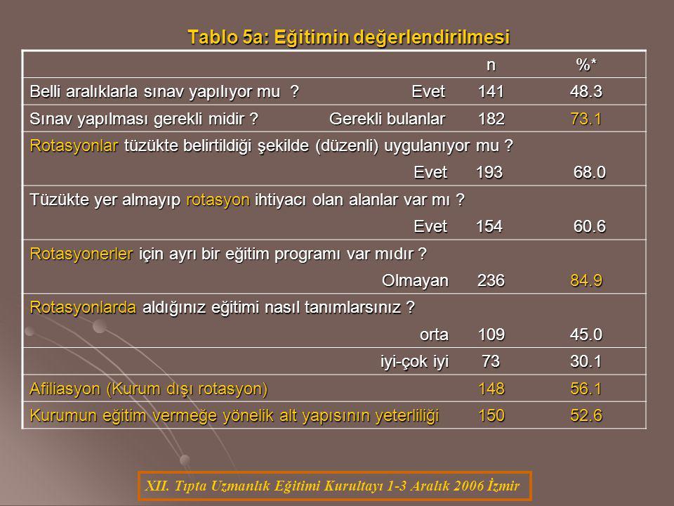 XII. Tıpta Uzmanlık Eğitimi Kurultayı 1-3 Aralık 2006 İzmir Tablo 5a: Eğitimin değerlendirilmesi n%* Belli aralıklarla sınav yapılıyor mu ? Evet 14148