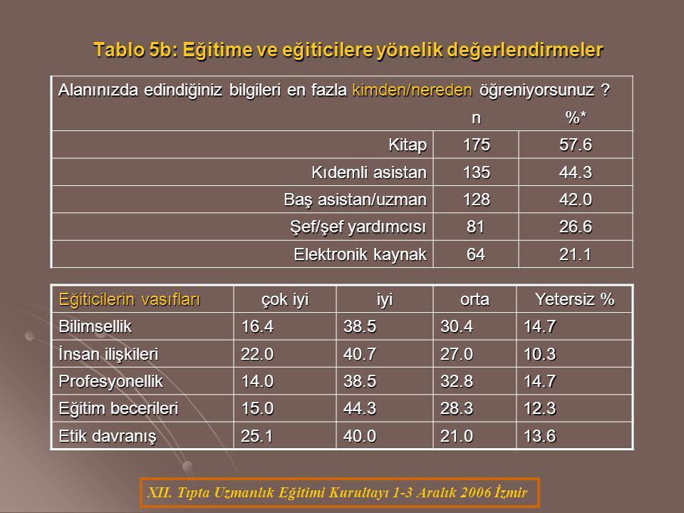 XII. Tıpta Uzmanlık Eğitimi Kurultayı 1-3 Aralık 2006 İzmir Tablo 5b: Eğitime ve eğiticilere yönelik değerlendirmeler Alanınızda edindiğiniz bilgileri