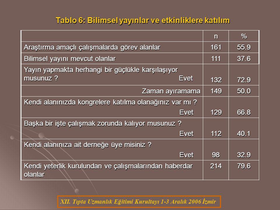XII. Tıpta Uzmanlık Eğitimi Kurultayı 1-3 Aralık 2006 İzmir n% Araştırma amaçlı çalışmalarda görev alanlar 16155.9 Bilimsel yayını mevcut olanlar 1113
