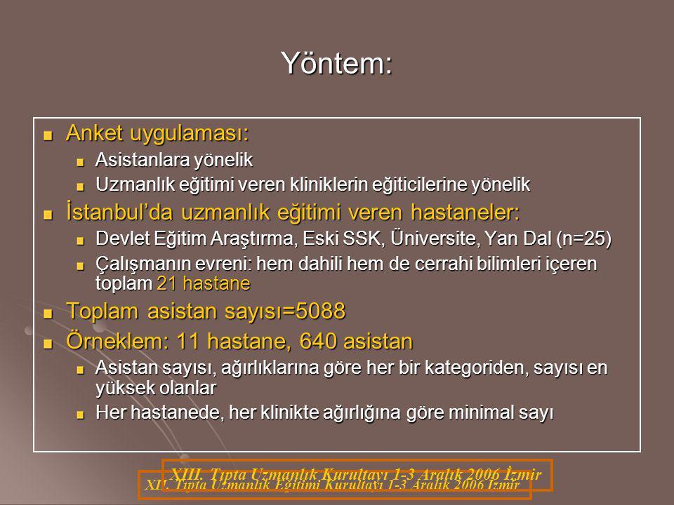 XII. Tıpta Uzmanlık Eğitimi Kurultayı 1-3 Aralık 2006 İzmir Yöntem: Anket uygulaması: Asistanlara yönelik Uzmanlık eğitimi veren kliniklerin eğiticile