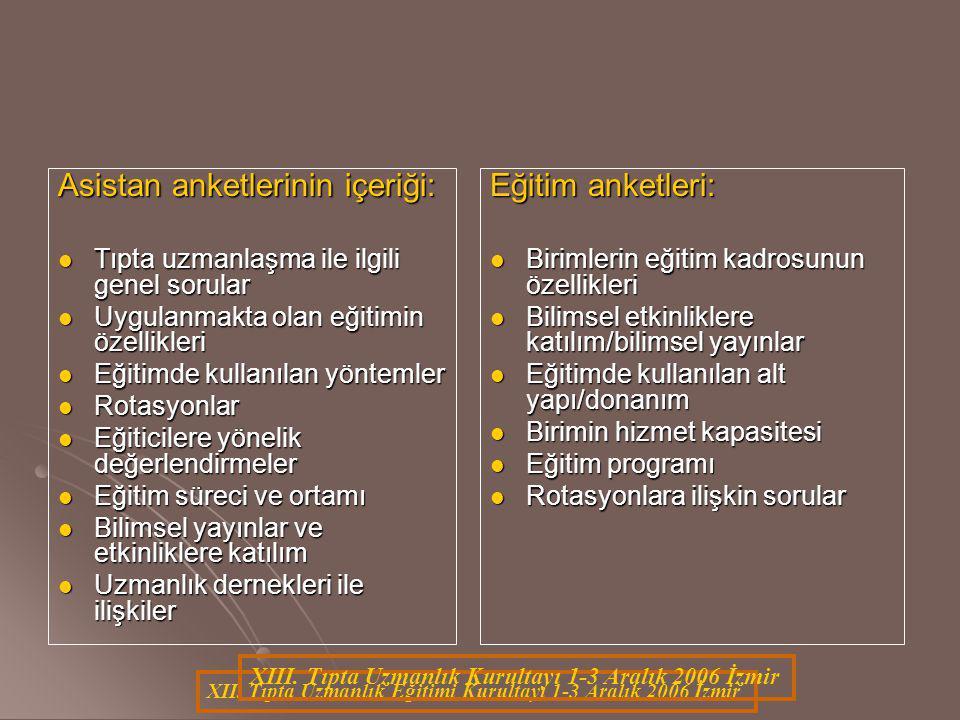 XII. Tıpta Uzmanlık Eğitimi Kurultayı 1-3 Aralık 2006 İzmir Asistan anketlerinin içeriği: Tıpta uzmanlaşma ile ilgili genel sorular Tıpta uzmanlaşma i