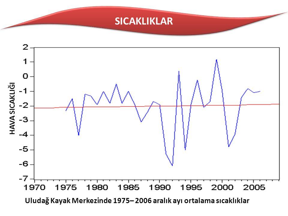 SICAKLIKLAR HAVA SICAKLIĞI Uludağ Kayak Merkezinde 1975– 2006 aralık ayı ortalama sıcaklıklar