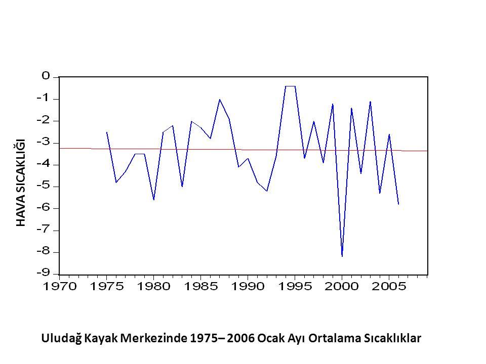 HAVA SICAKLIĞI Uludağ Kayak Merkezinde 1975– 2006 Ocak Ayı Ortalama Sıcaklıklar