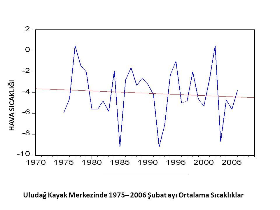 HAVA SICAKLIĞI Uludağ Kayak Merkezinde 1975– 2006 Şubat ayı Ortalama Sıcaklıklar