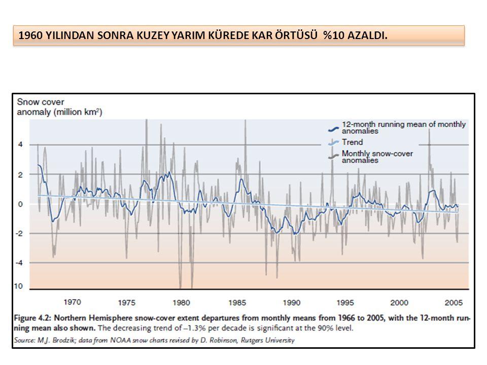 Uludağ Kayak Merkezinde 1975– 2006 Nisan Ayı Ortalama Sıcaklıklar HAVA SICAKLIĞI
