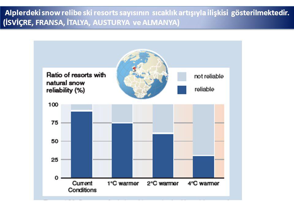 Alplerdeki snow relibe ski resorts sayısının sıcaklık artışıyla ilişkisi gösterilmektedir.
