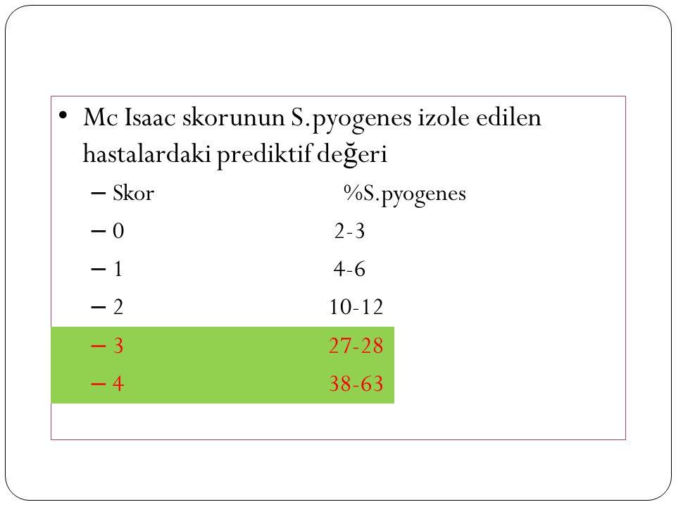 Mc Isaac skorunun S.pyogenes izole edilen hastalardaki prediktif de ğ eri – Skor %S.pyogenes – 0 2-3 – 1 4-6 – 2 10-12 – 3 27-28 – 438-63