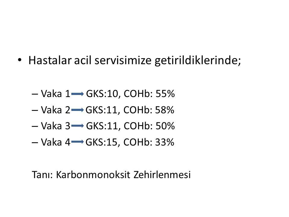 Hastalar acil servisimize getirildiklerinde; – Vaka 1 GKS:10, COHb: 55% – Vaka 2 GKS:11, COHb: 58% – Vaka 3 GKS:11, COHb: 50% – Vaka 4 GKS:15, COHb: 3