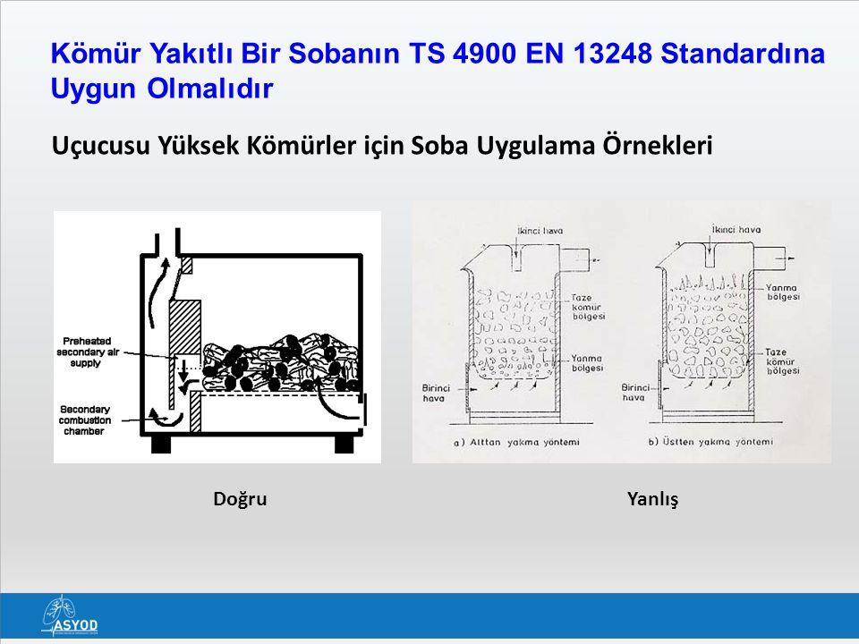 Kömür Yakıtlı Bir Sobanın TS 4900 EN 13248 Standardına Uygun Olmalıdır Doğru Uçucusu Yüksek Kömürler için Soba Uygulama Örnekleri Yanlış