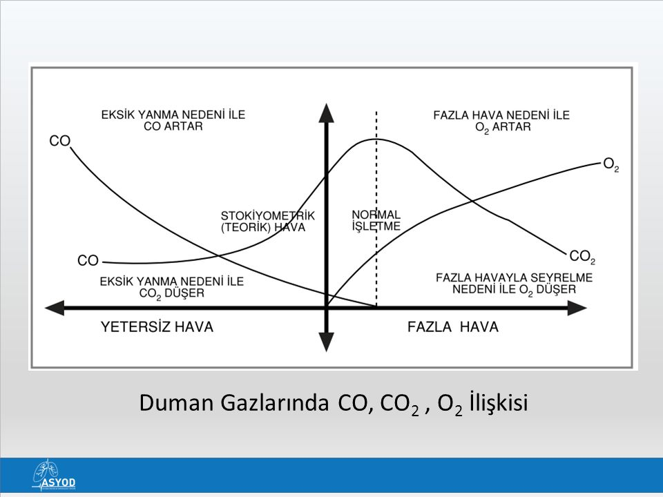 Duman Gazlarında CO, CO 2, O 2 İlişkisi