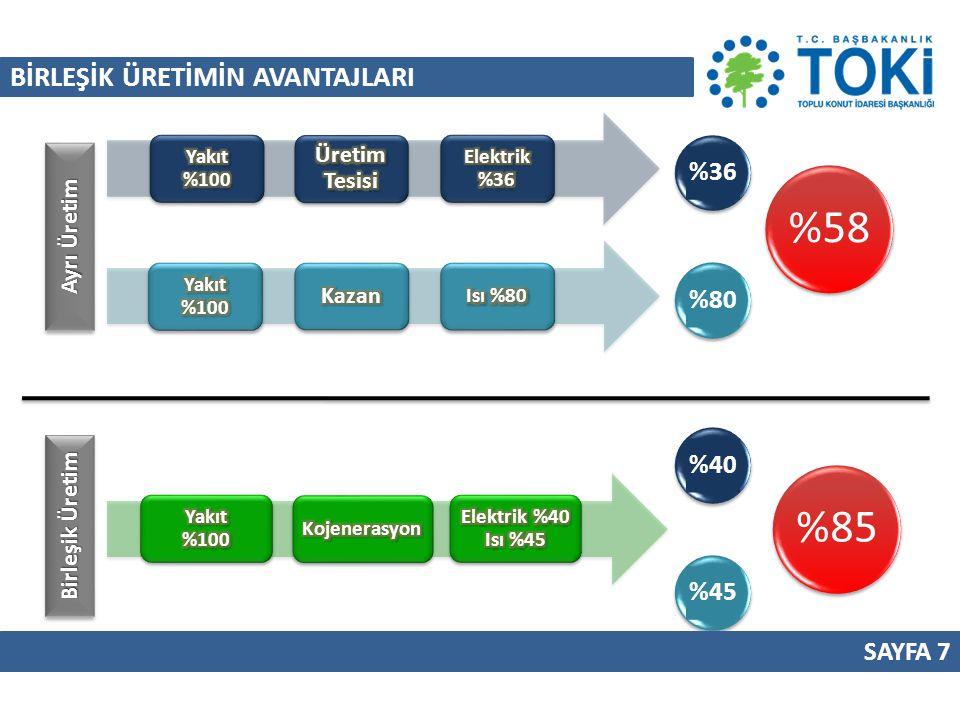 SONUÇ SAYFA 38 Turgutlu Devlet Hastanesine Trijenerasyon Tesisi kurulması sonucunda : Hastane; 1,38 yılın sonunda 2.529.337 TL yıllık yaklaşık kâr elde edecektir.