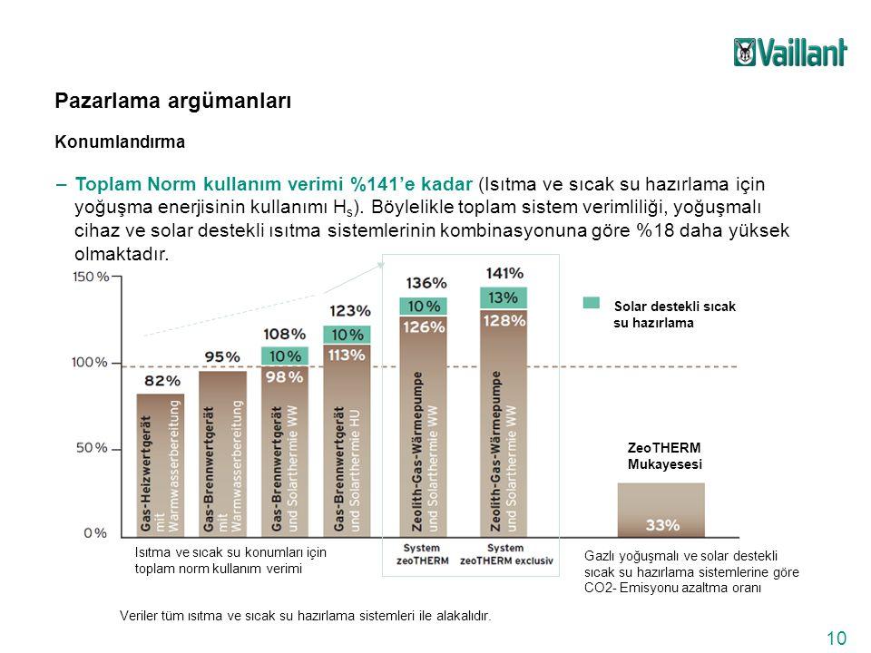 10 Pazarlama argümanları Konumlandırma –Toplam Norm kullanım verimi %141'e kadar (Isıtma ve sıcak su hazırlama için yoğuşma enerjisinin kullanımı H s