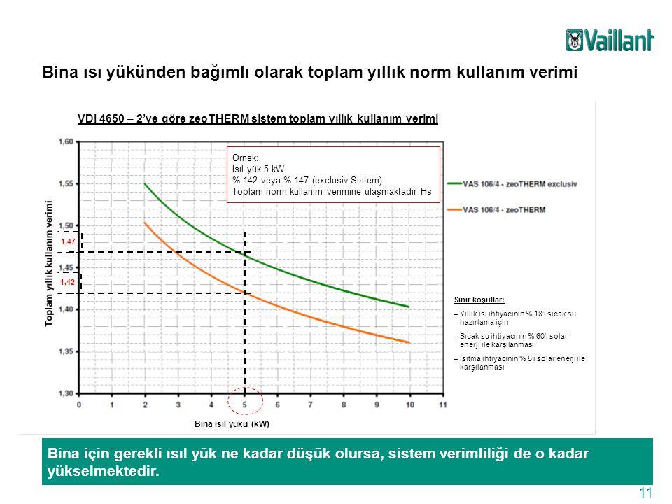 11 Bina ısı yükünden bağımlı olarak toplam yıllık norm kullanım verimi 1,42 1,47 Örnek: Isıl yük 5 kW % 142 veya % 147 (exclusiv Sistem) Toplam norm k