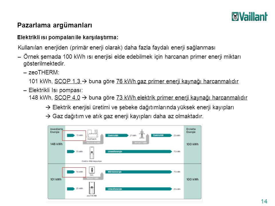 14 Pazarlama argümanları Elektrikli ısı pompaları ile karşılaştırma: Kullanılan enerjiden (primär enerji olarak) daha fazla faydalı enerji sağlanması