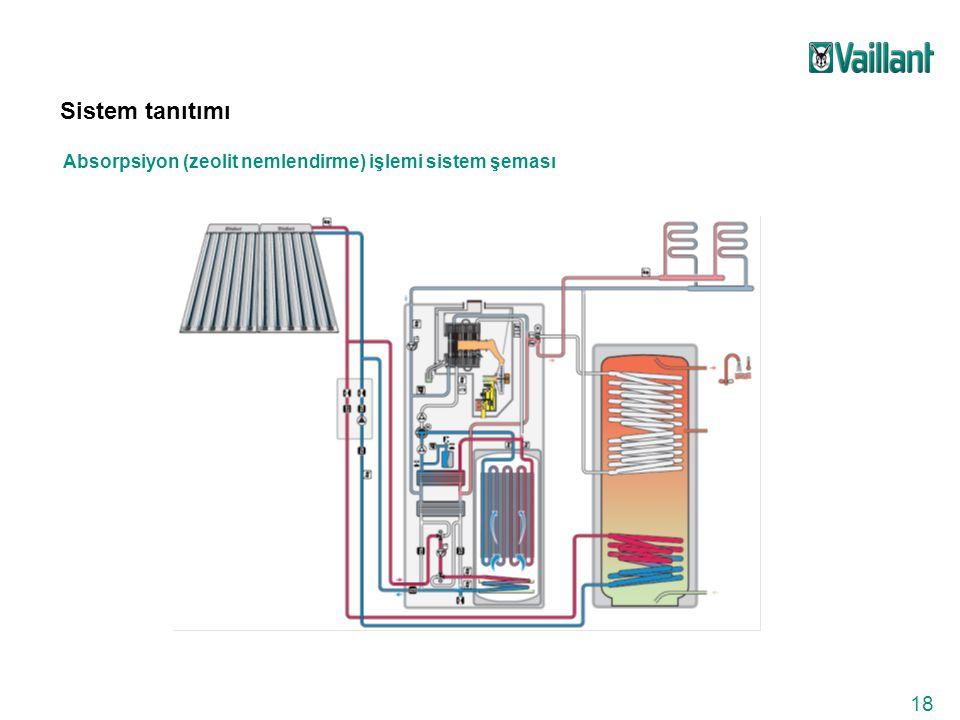 18 Sistem tanıtımı Absorpsiyon (zeolit nemlendirme) işlemi sistem şeması