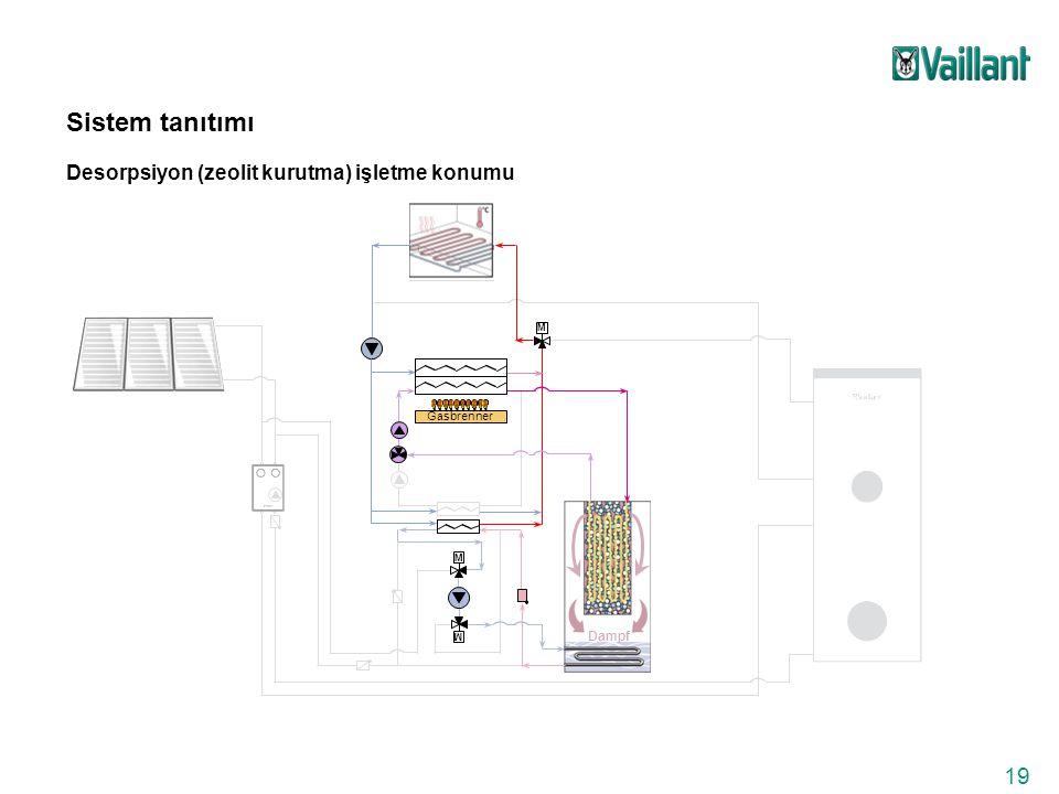 19 Dampf Gasbrenner M M M Sistem tanıtımı Desorpsiyon (zeolit kurutma) işletme konumu
