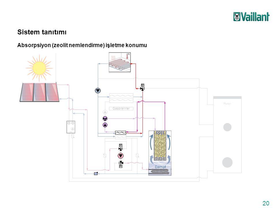 20 Gasbrenner M M M Dampf Sistem tanıtımı Absorpsiyon (zeolit nemlendirme) işletme konumu