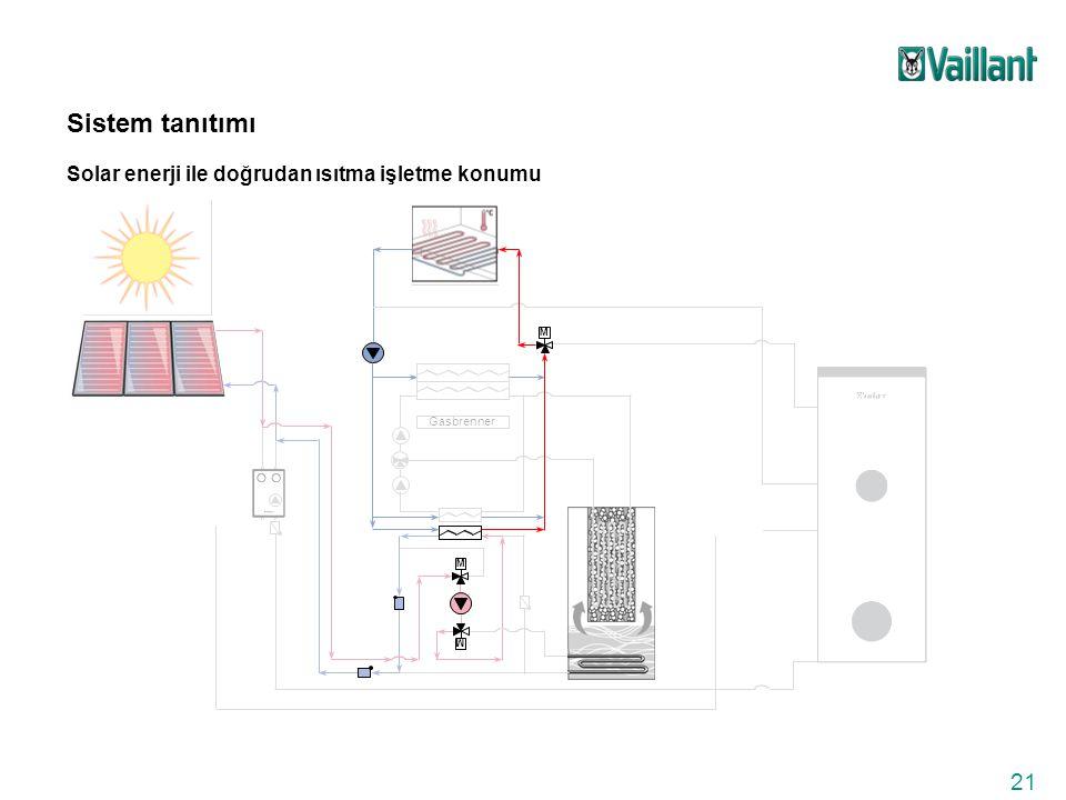 21 Gasbrenner M M M Sistem tanıtımı Solar enerji ile doğrudan ısıtma işletme konumu