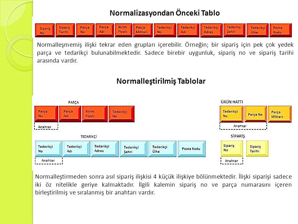 Normalleştirilmiş Tablolar Normalizasyondan Önceki Tablo Normalleşmemiş ilişki tekrar eden grupları içerebilir.