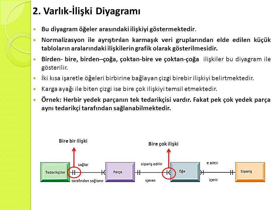 2. Varlık-İlişki Diyagramı Bu diyagram öğeler arasındaki ilişkiyi göstermektedir. Normalizasyon ile ayrıştırılan karmaşık veri gruplarından elde edile