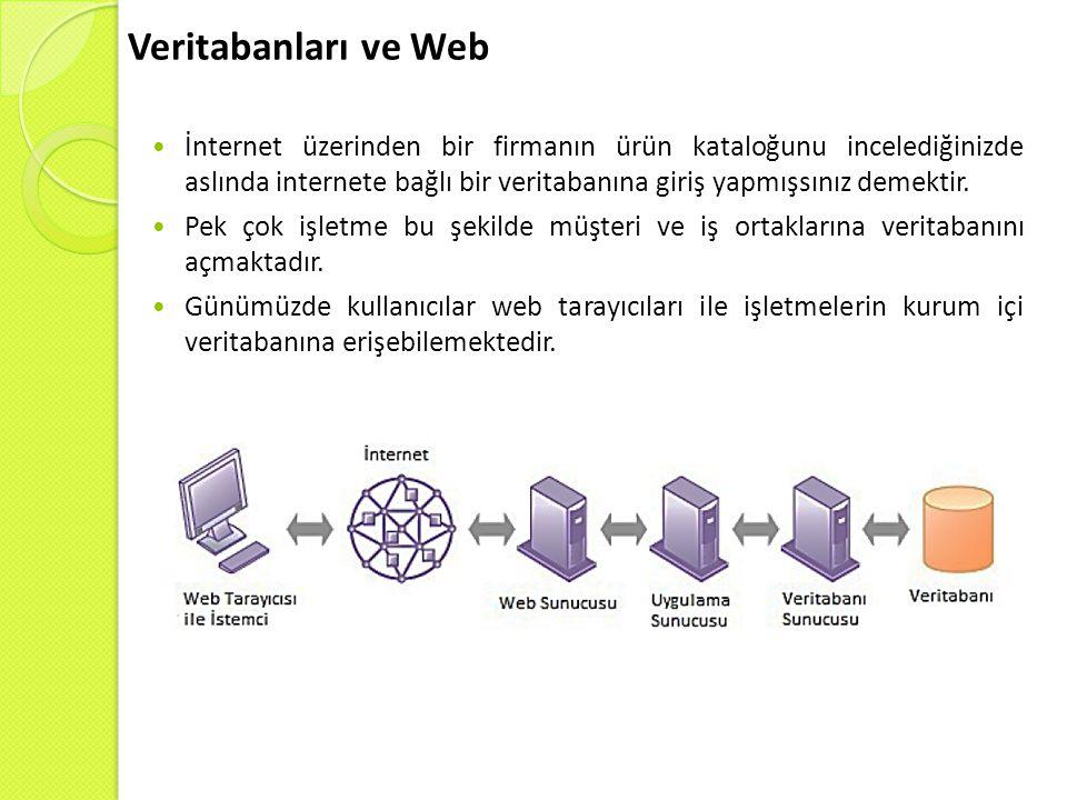 Veritabanları ve Web İnternet üzerinden bir firmanın ürün kataloğunu incelediğinizde aslında internete bağlı bir veritabanına giriş yapmışsınız demekt