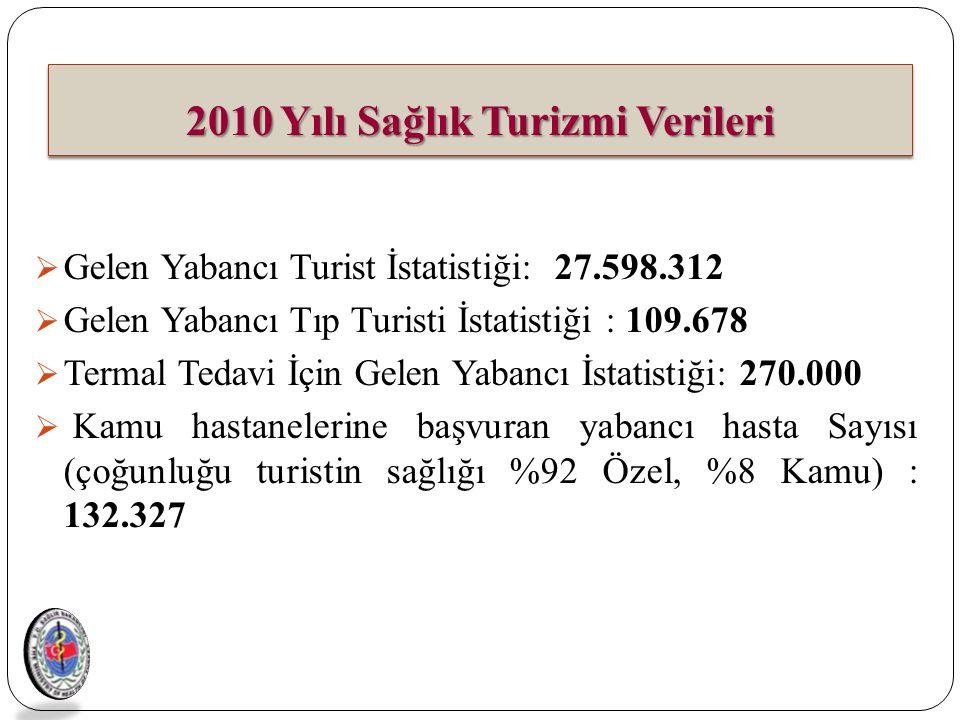  Gelen Yabancı Turist İstatistiği: 27.598.312  Gelen Yabancı Tıp Turisti İstatistiği : 109.678  Termal Tedavi İçin Gelen Yabancı İstatistiği: 270.0