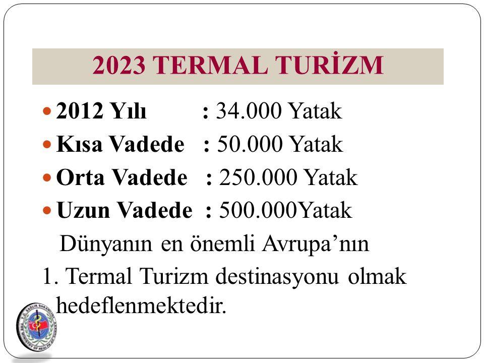 2012 Yılı : 34.000 Yatak Kısa Vadede : 50.000 Yatak Orta Vadede : 250.000 Yatak Uzun Vadede : 500.000Yatak Dünyanın en önemli Avrupa'nın 1. Termal Tur