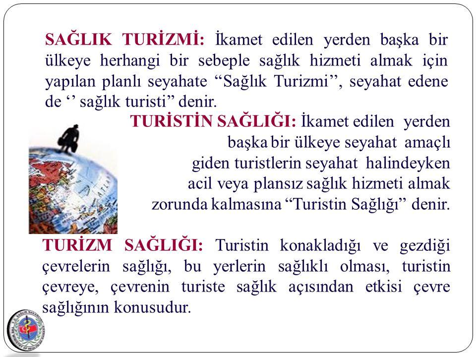 SAĞLIK TURİZMİ ÇEŞİTLERİ 1.Medikal Turizm (Sağlık Kuruluşları) 2.