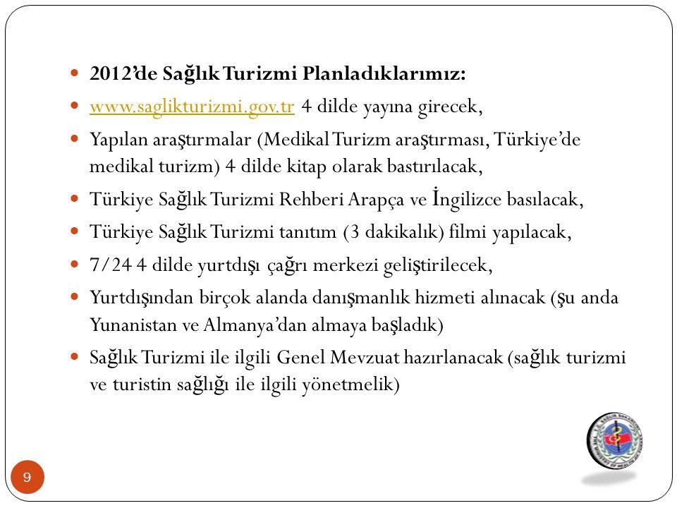 2012'de Sa ğ lık Turizmi Planladıklarımız: www.saglikturizmi.gov.tr 4 dilde yayına girecek, www.saglikturizmi.gov.tr Yapılan ara ş tırmalar (Medikal T