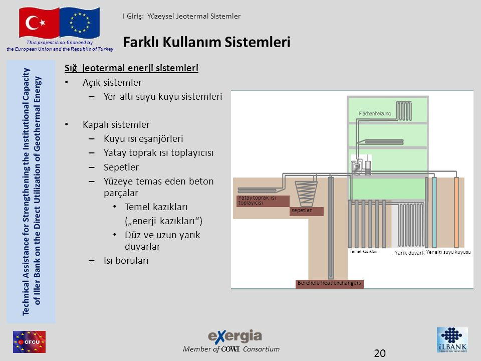 Member of Consortium This project is co-financed by the European Union and the Republic of Turkey Sığ jeotermal enerji sistemleri Açık sistemler – Yer