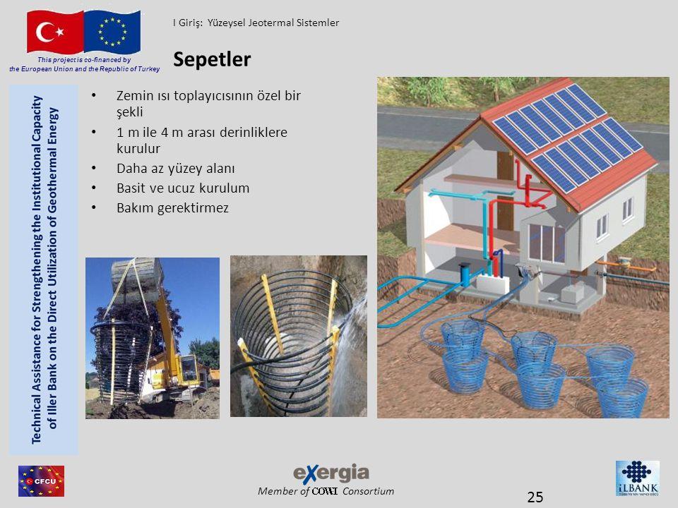 Member of Consortium This project is co-financed by the European Union and the Republic of Turkey Zemin ısı toplayıcısının özel bir şekli 1 m ile 4 m