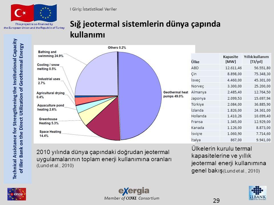 Member of Consortium This project is co-financed by the European Union and the Republic of Turkey Sığ jeotermal sistemlerin dünya çapında kullanımı 29