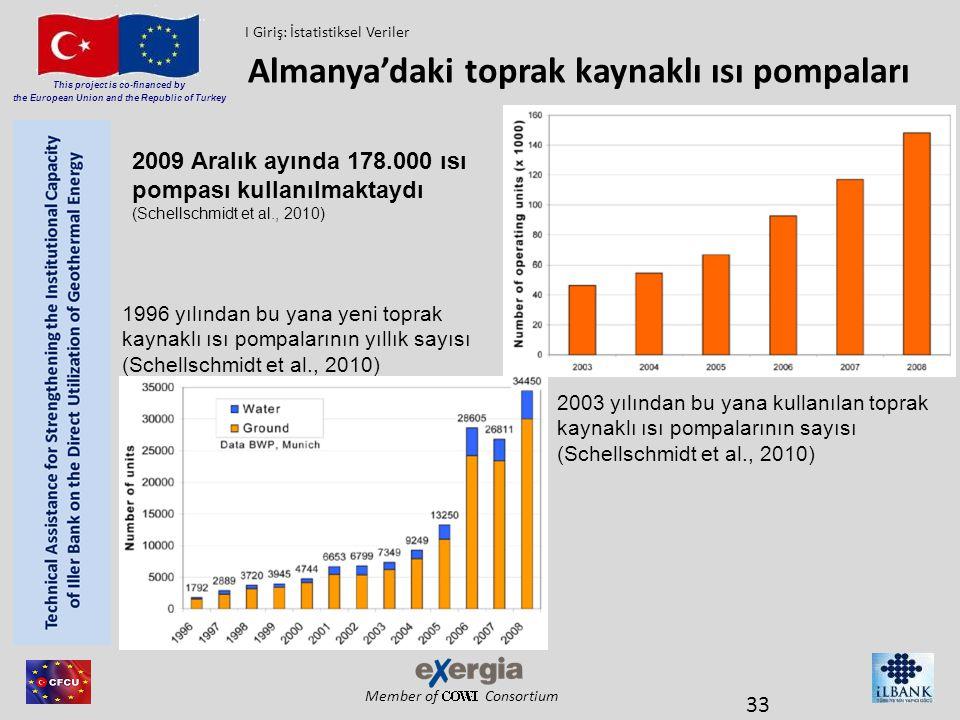 Member of Consortium This project is co-financed by the European Union and the Republic of Turkey Almanya'daki toprak kaynaklı ısı pompaları 33 1996 y