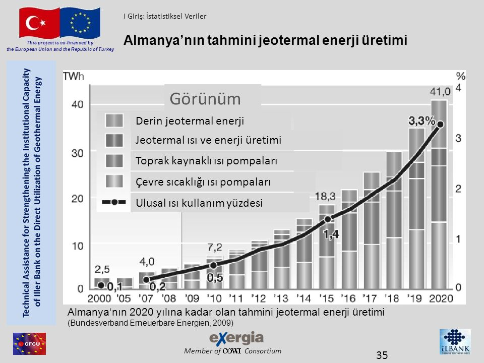 Member of Consortium This project is co-financed by the European Union and the Republic of Turkey Almanya'nın tahmini jeotermal enerji üretimi 35 Alma
