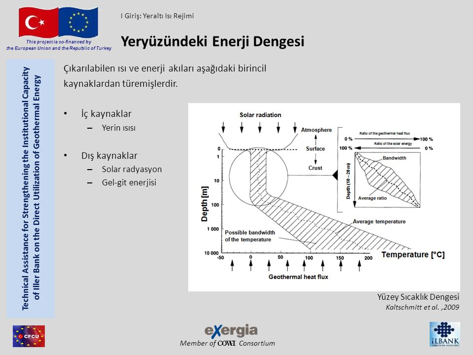 Member of Consortium This project is co-financed by the European Union and the Republic of Turkey Çıkarılabilen ısı ve enerji akıları aşağıdaki birinc