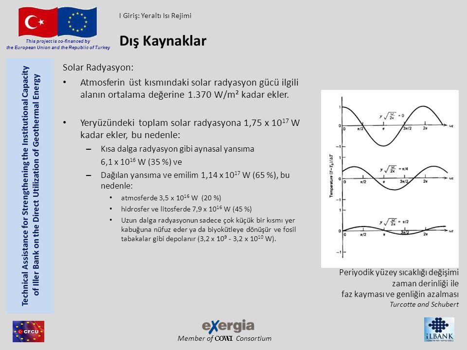 Member of Consortium This project is co-financed by the European Union and the Republic of Turkey Solar Radyasyon: Atmosferin üst kısmındaki solar rad