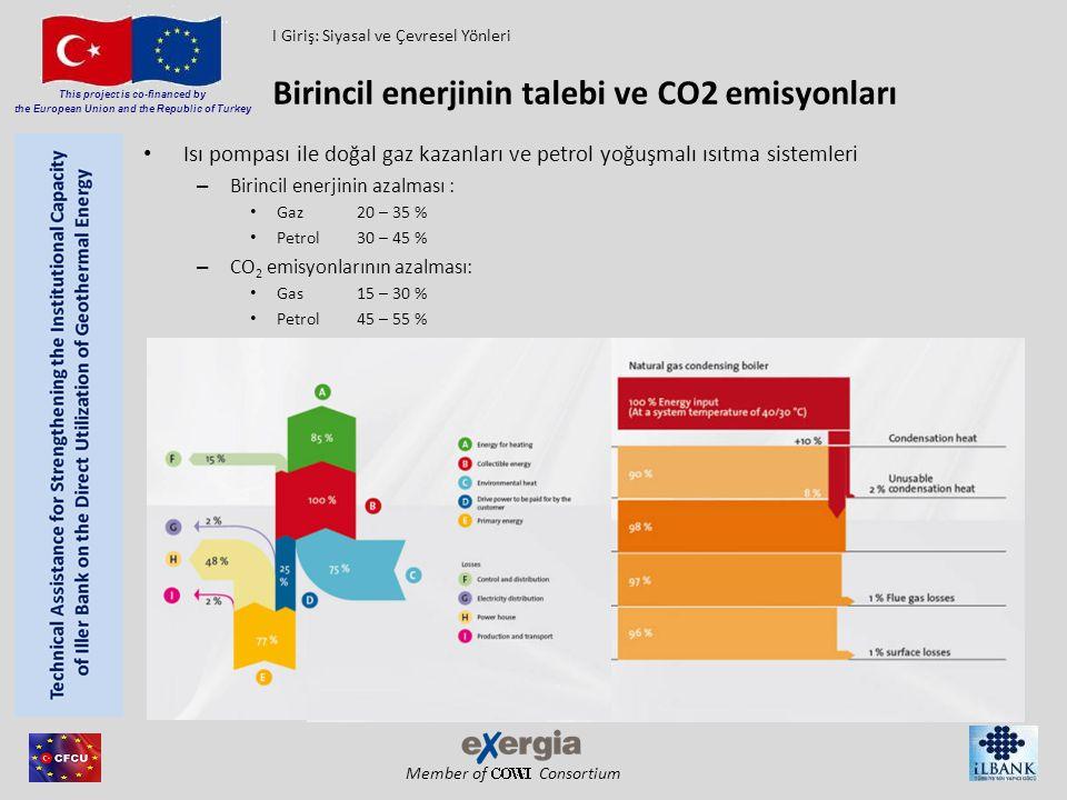 Member of Consortium This project is co-financed by the European Union and the Republic of Turkey Isı pompası ile doğal gaz kazanları ve petrol yoğuşm