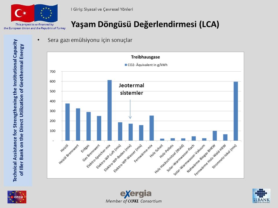 Member of Consortium This project is co-financed by the European Union and the Republic of Turkey Sera gazı emülsiyonu için sonuçlar Yaşam Döngüsü Değ